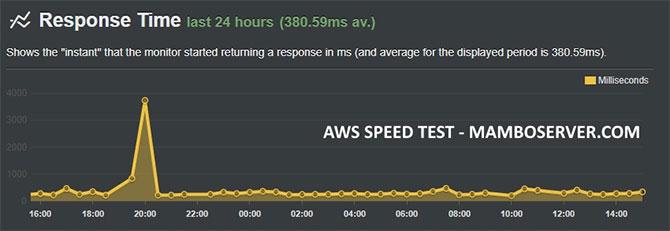 AWS Speed Test