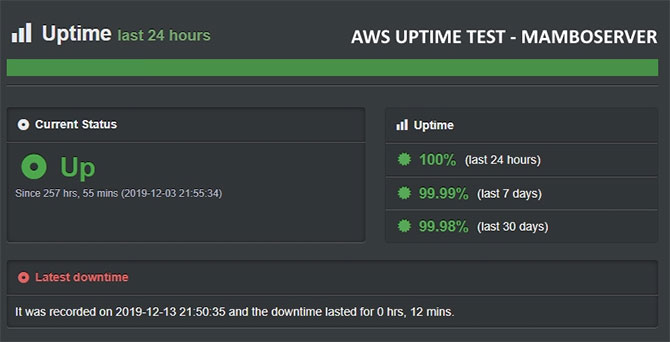 AWS Uptime Test