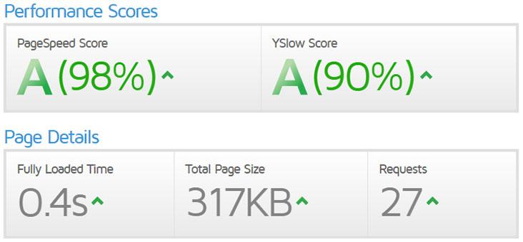 Bluehost Website's Speed