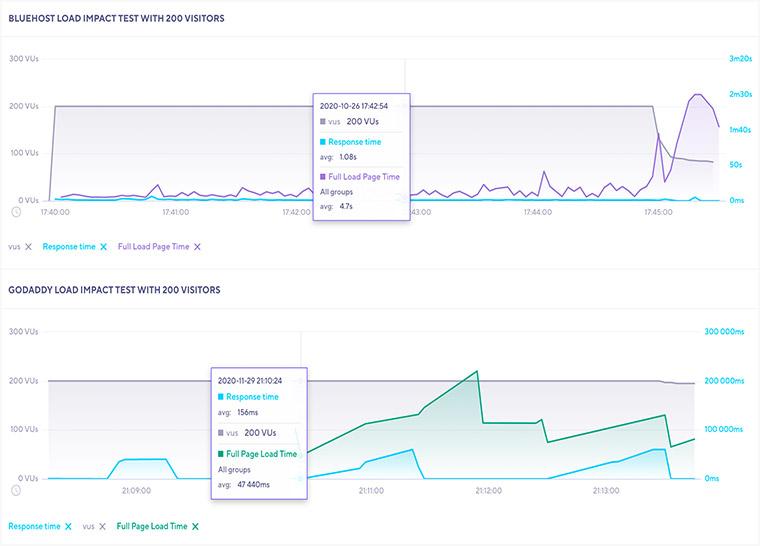 Bluehost vs GoDaddy Load Impact Test