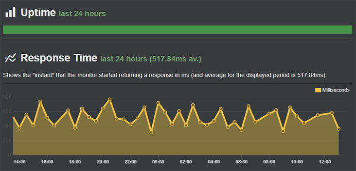 Bluehost uptime compared to Squarespace