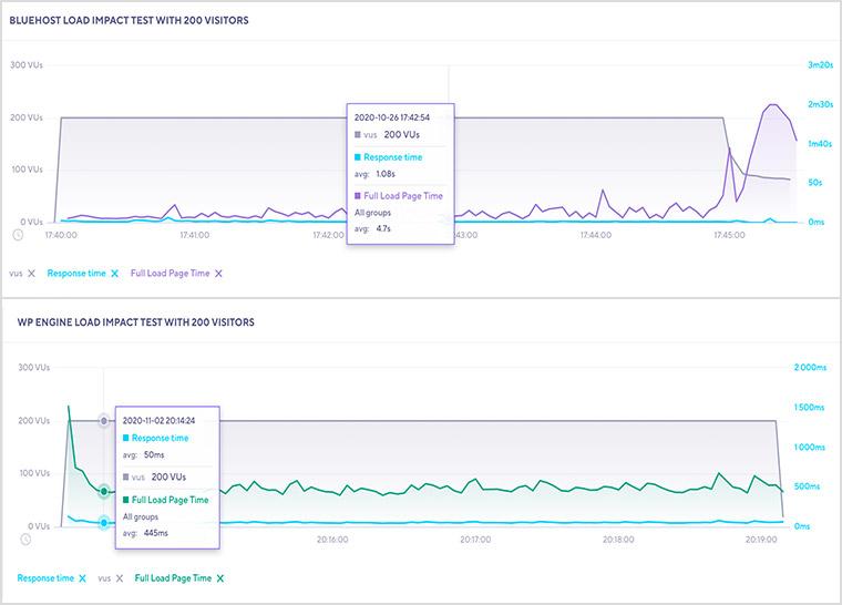 Bluehost vs. WP Engine Load Impact Test