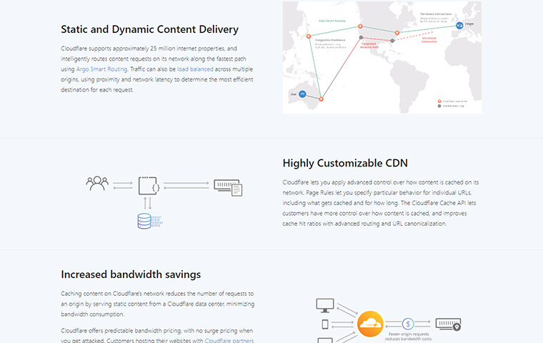 Cloudflare CDN features