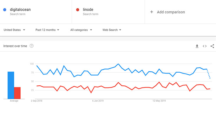 DigitalOcean's popularity compared to Liode